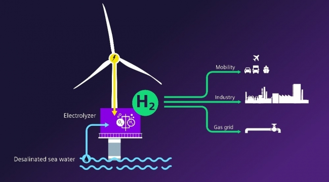 Rüzgâr ile hidrojen üretmeye 120 milyon euroluk yatırım