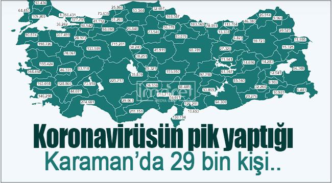 Virüsün pik yaptığı Karaman'da 29 bin kişi..