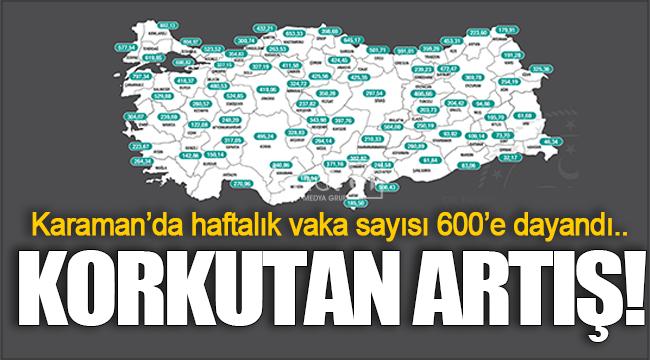 Karaman'da haftalık vaka sayısı 600'e dayandı